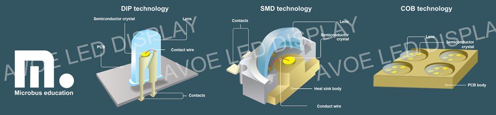 led-technology-dip-smd-cob